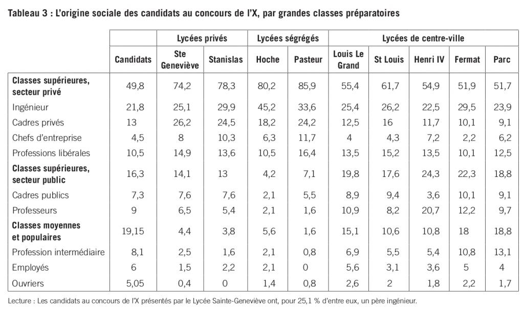 L'origine sociale des candidats au concours de l'X, par grandes classes préparatoires